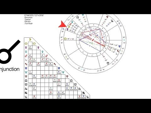 How to Read the Astrological Aspects | Astrology Charts