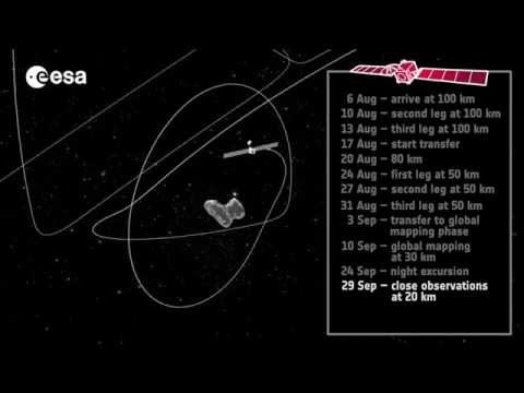 Rosetta: How to orbit a comet 67P #RosettaSpacecraft #ESA