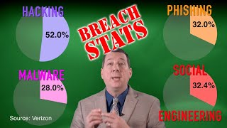 Cybercrime breach statistics not to be ignored