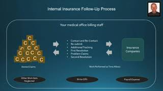 Medical billing: how to outsource the insurance follow-up process