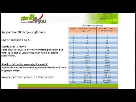 SLO   Introduction PlanB4you Slovenia