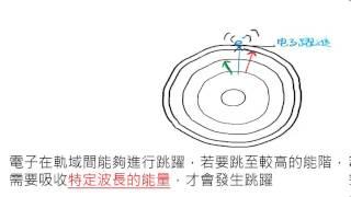 [LIS]學測懂了沒!-102年第18題(電子能階)