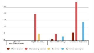 «Опора» представила рейтинг активности депутатов  мажоритарщиков Донетчины