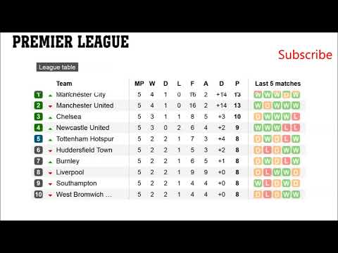 English Conference Premier League Table