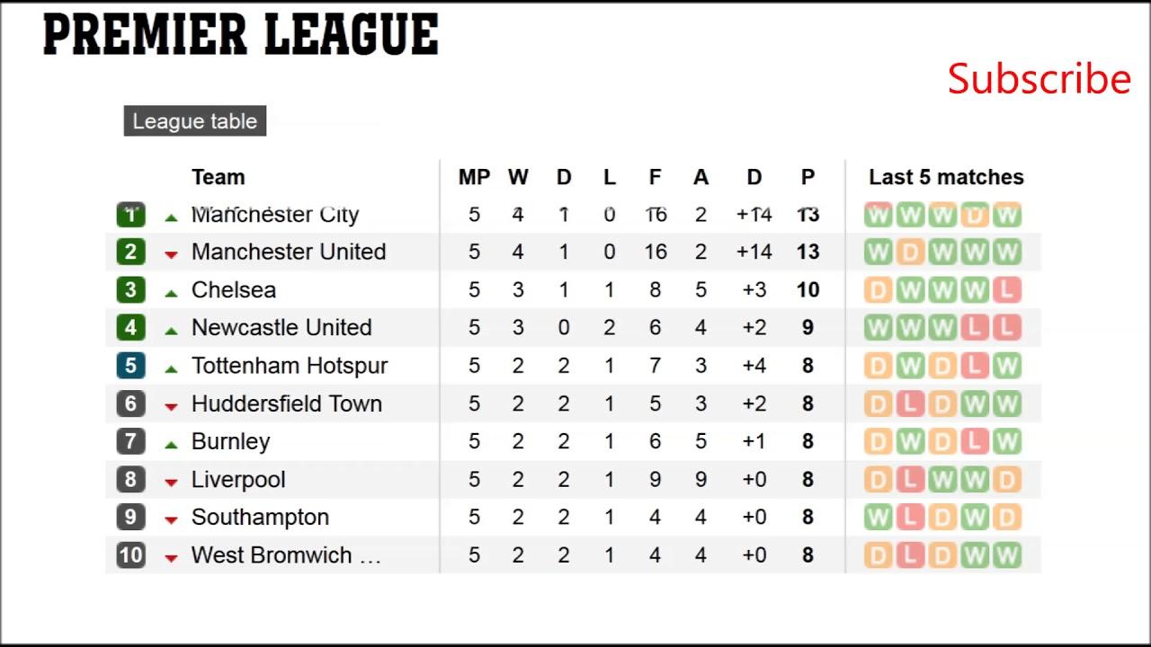 Epl Results Fixtures Barclays Premier League Table