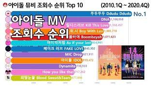 아이돌 뮤비 조회수 순위 Top 12 [2010 ~ 2020] (BTS, 블랙핑크, 소녀시대, 빅뱅)