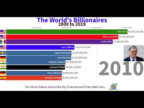The World's Billionaires 2000 To 2019