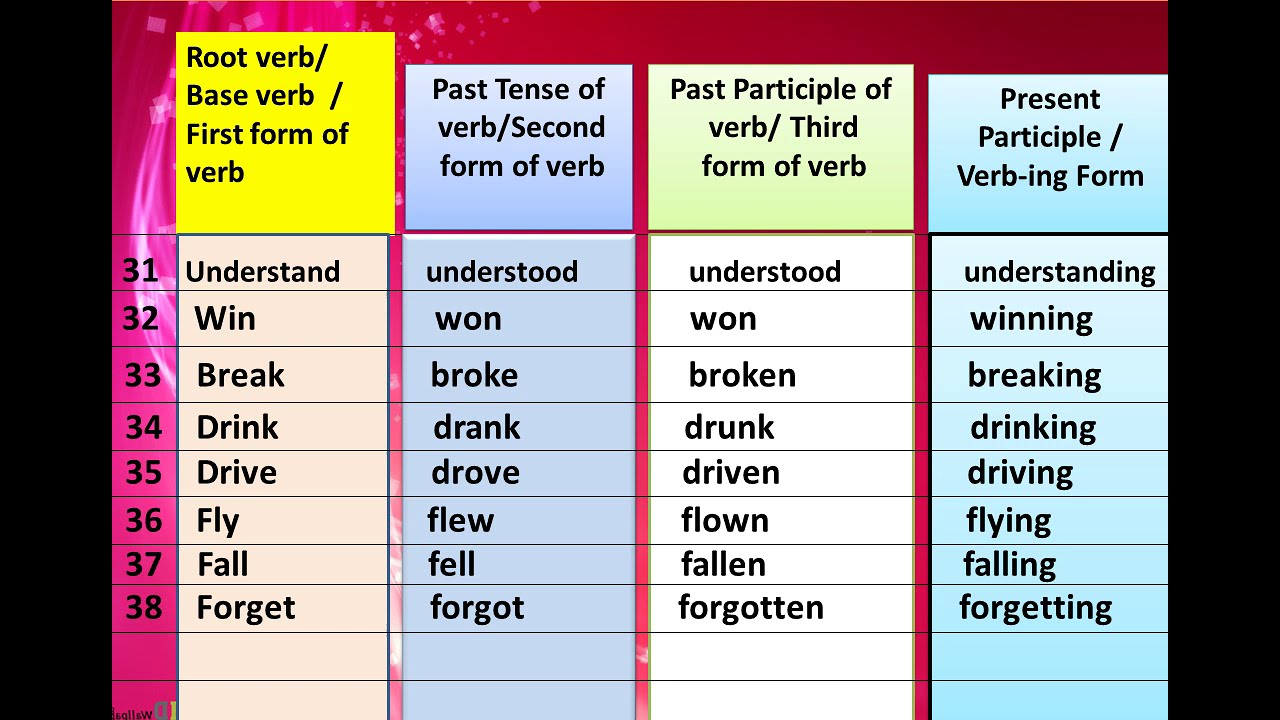 50 Irregular verbs' form with Present Participle in my English by SalimSir  Tamboli