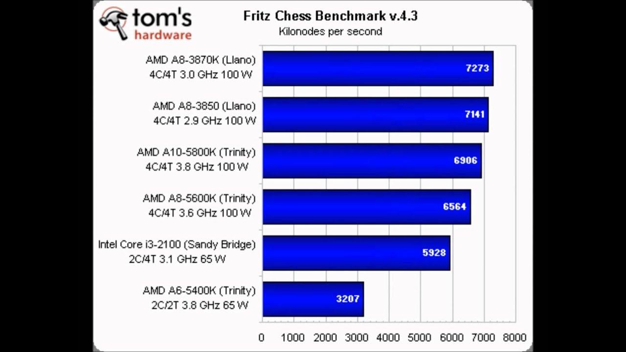 AMD Trinity Desktop Review AMD A10 5800k 5600k 5400k
