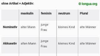 B2 Prüfung Tipps zu telc und Goethe, Zertifikat B2 - Übersicht Bausteine Grammatik Vorbereitung, B1