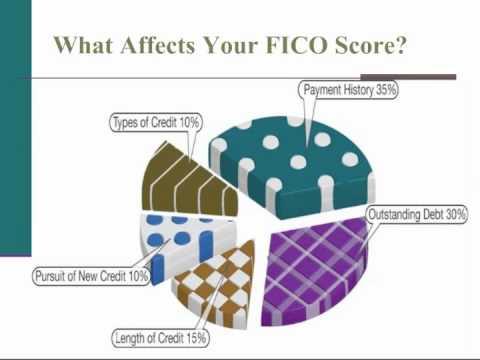 Understanding Your Credit Report Personal Finance Course
