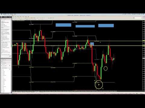 Forex Pivot Points with Logic