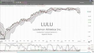 3/28/2014 - Lululemon (LULU) -- buy or sell?  - Stock Market Mentor by Dan Fitzpatrick