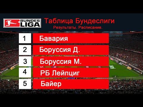 Чемпионат Германии по футболу  Бундеслига  30 тур  Результаты, расписание, таблица, бомбардиры