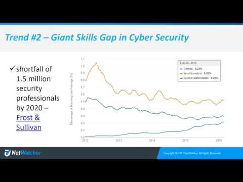 Credit Union Tech Talk Managed Detection & Response Webinar