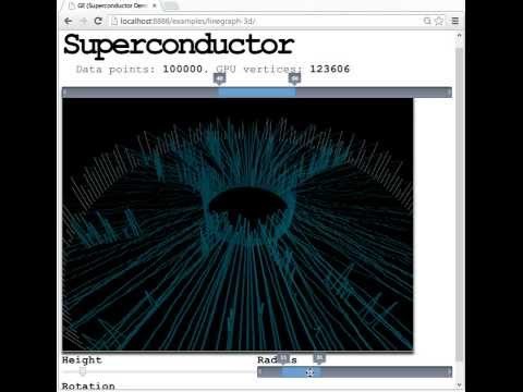 Superconductor linegraph_3d demo running in custom Chromium browser with WebCL support