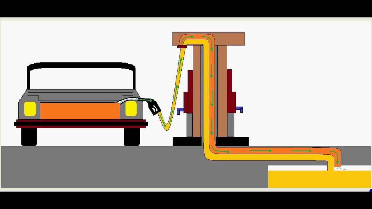 Find A Gas Station >> Why not to fill full tank of fuel from a petrol bunk - Must watch - Share. - YouTube