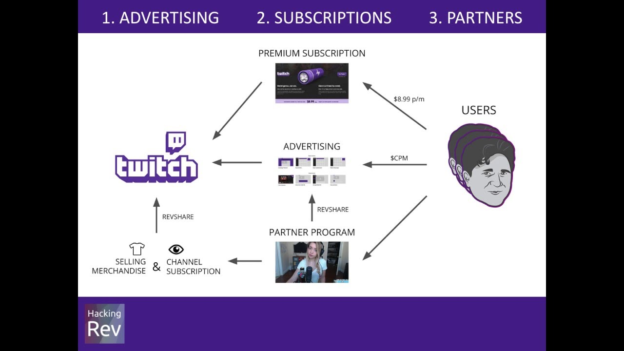 Twitch stock options