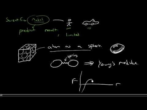 The concept of a scientific model