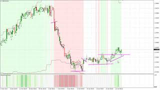 4 current Forex setups with the Trend Rider indicator
