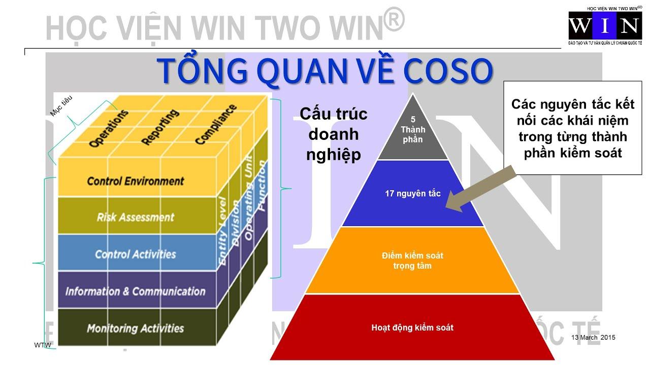 CHƯƠNG TRÌNH ĐÀO TẠO QUẢN TRỊ RỦI RO VÀ KIỂM SOÁT NỘI BỘ CHUẨN QUỐC TẾ   WIN TWO WIN