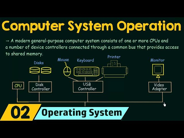 basics of the operating system What is unix by the most simple definition, unix is a computer operating system - the base software that controls a computer system and its peripherals in this sense, unix behaves in the same way that the perhaps more familiar pc operating systems windows or macos behave.