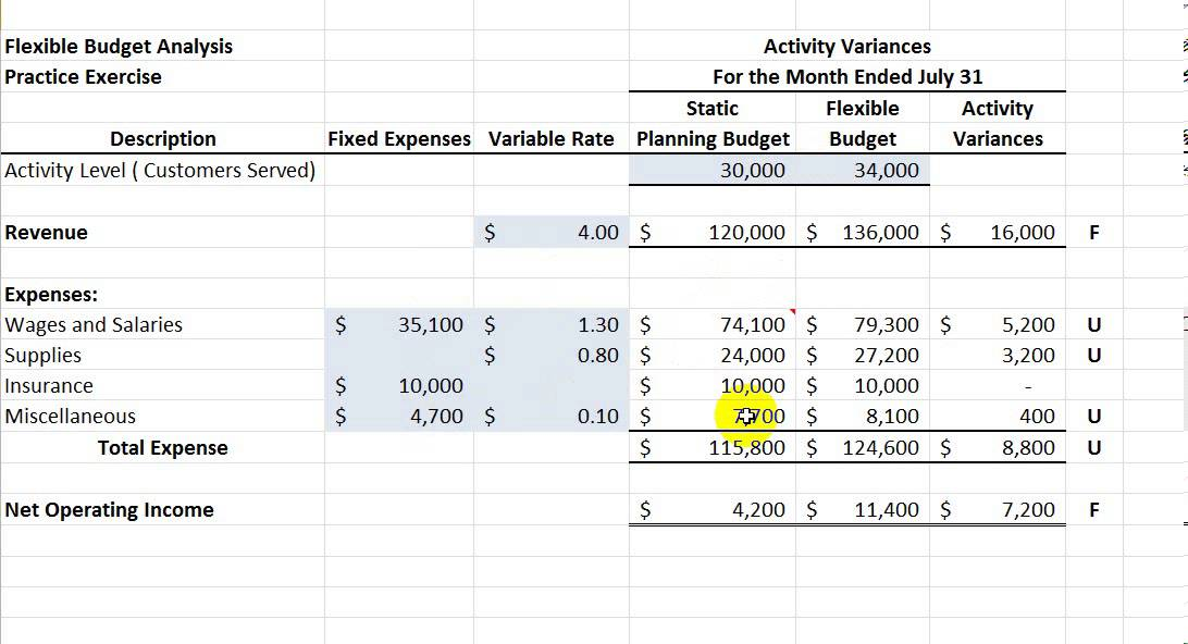 flexible budget performance report template - flexible budgeting youtube