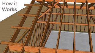 Rafter Ties Versus Ceiling Joists – Which One Do I Need?
