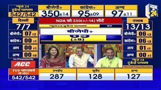 News24 Today's Chanakya Poll: यूपी में महागठबंधन फेल
