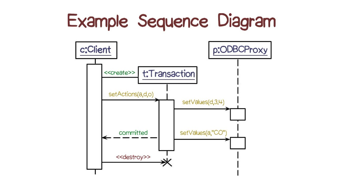 example of sequence diagram [ 1280 x 720 Pixel ]