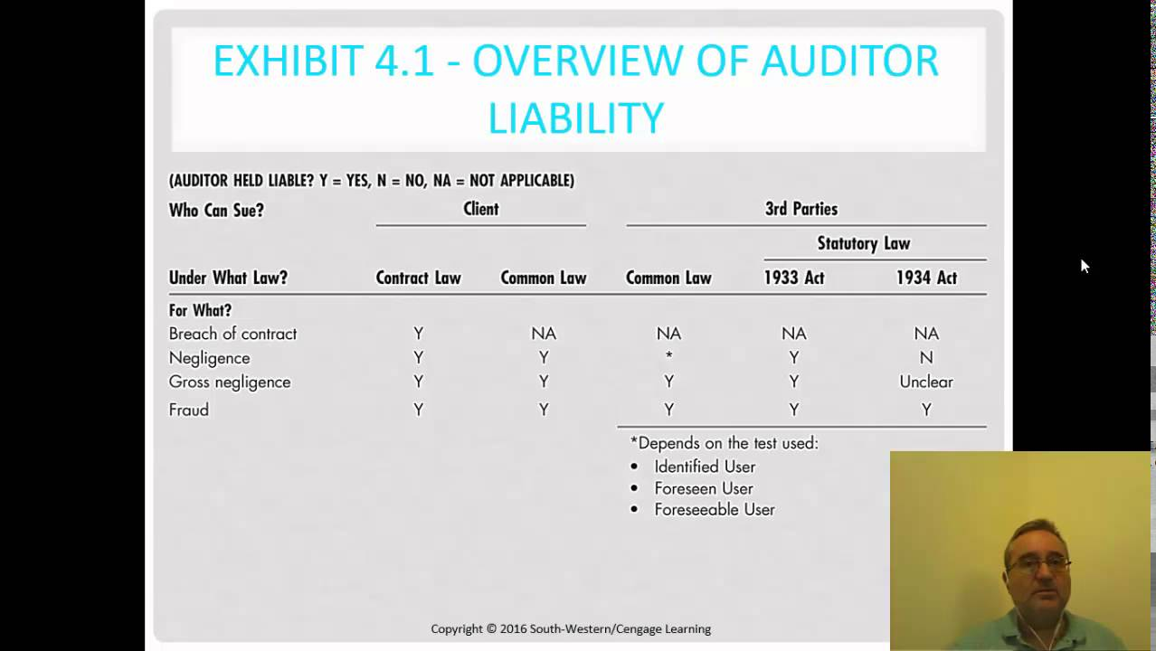 auditor liability Auditor liability to third parties after sarbanes-oxley: an international comparison of regulatory and legal reforms.