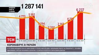 Коронавірус в Україні за минулу добу захворіли 6 237 людей