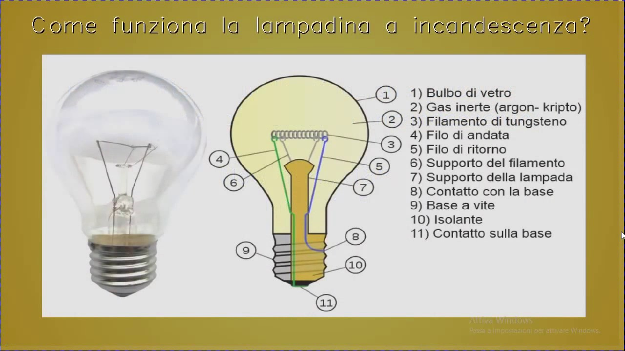 Lampadina A Incandescenza Storia history of the light bulb - in short - youtube