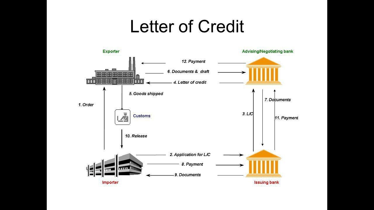 thesis letter of credit On this page you can learn about thesis acknowledgement you can download free thesis acknowledgement sample, find out useful phrases for thesis acknowledgement.