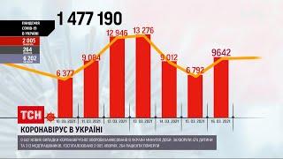 Коронавірус в Україні від ускладнень померло понад 200 пацієнтів