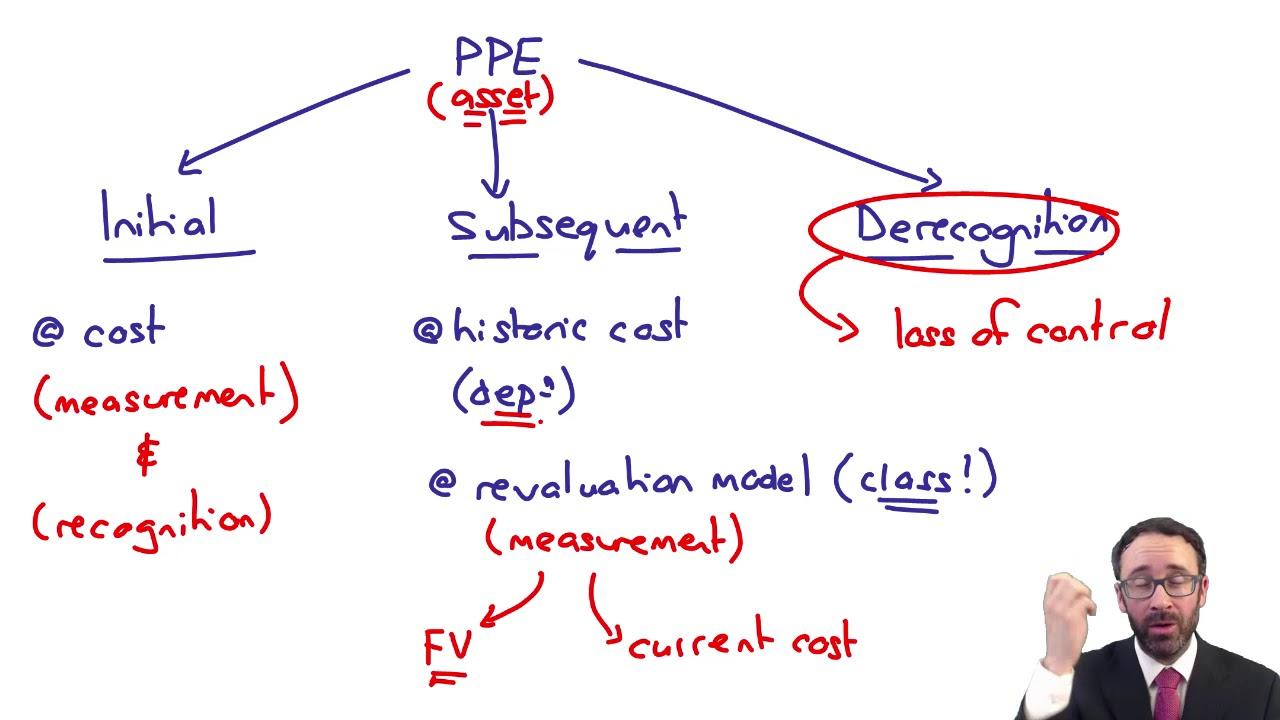 IASB Conceptual Framework Example - ACCA SBR - YouTube