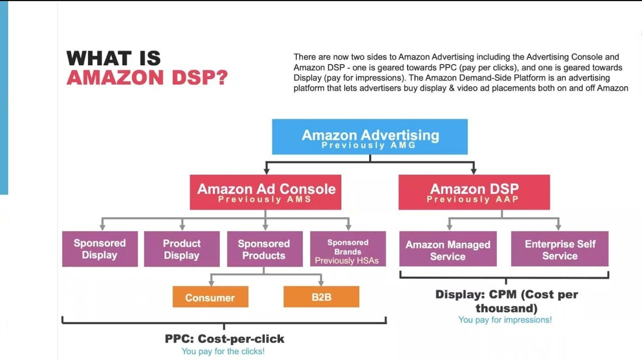 What is Amazon DSP (Demand Side Platform) - Amazon Advertising