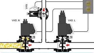Электромагнитные сбросные клапаны для газа VAN