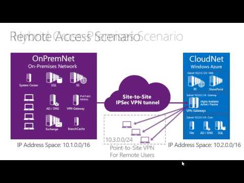 The ​Microsoft Hybrid Cloud - Overview, Module 1