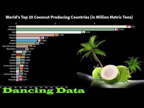 Top 20 Coconut Producing Countries In The World
