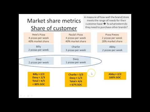 How To Decompose Market Share