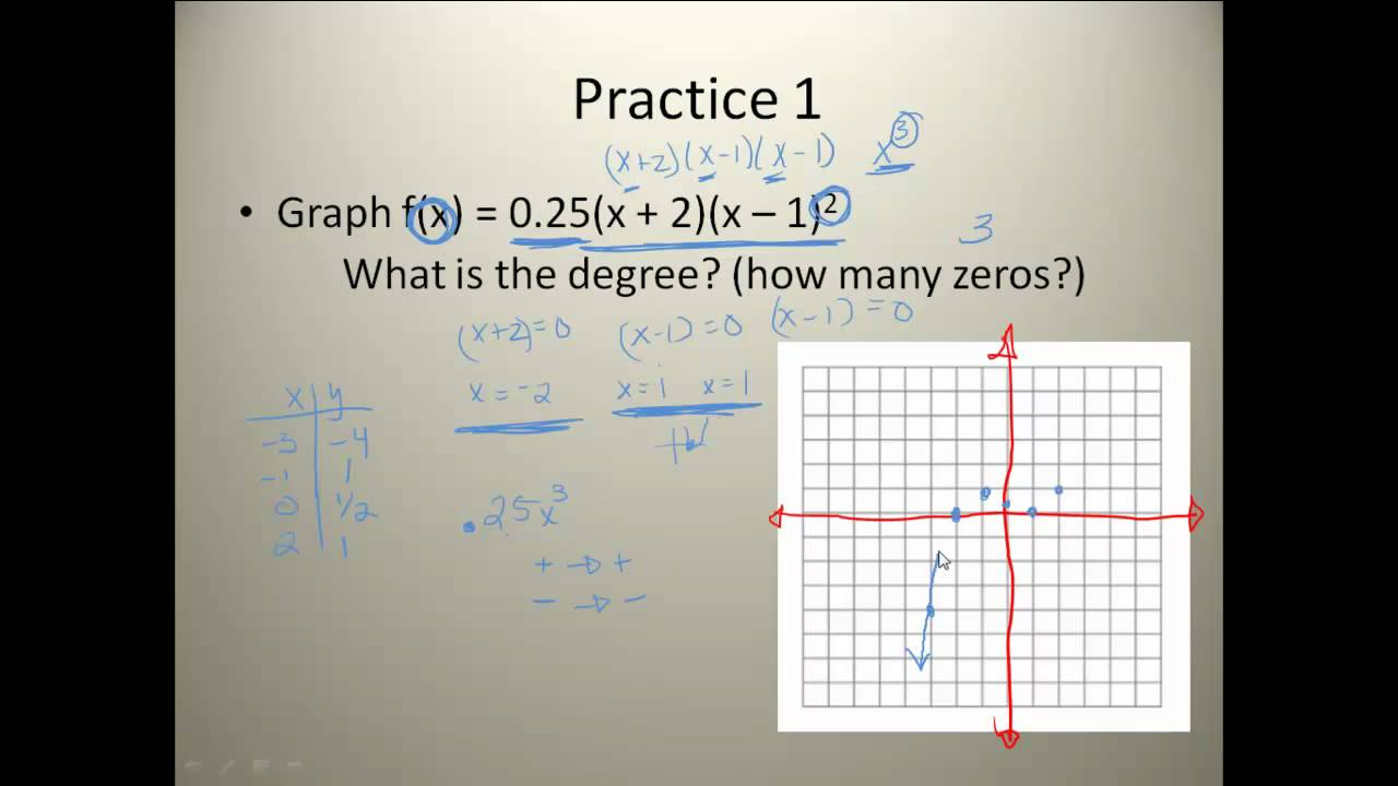worksheet Analyzing Graphs Of Functions Worksheets analyzing graphs of polynomial functions youtube functions