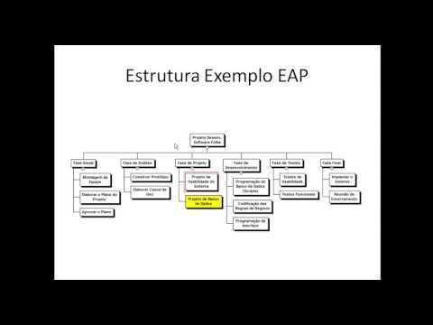 EAP E DICIONÁRIO DA EAP