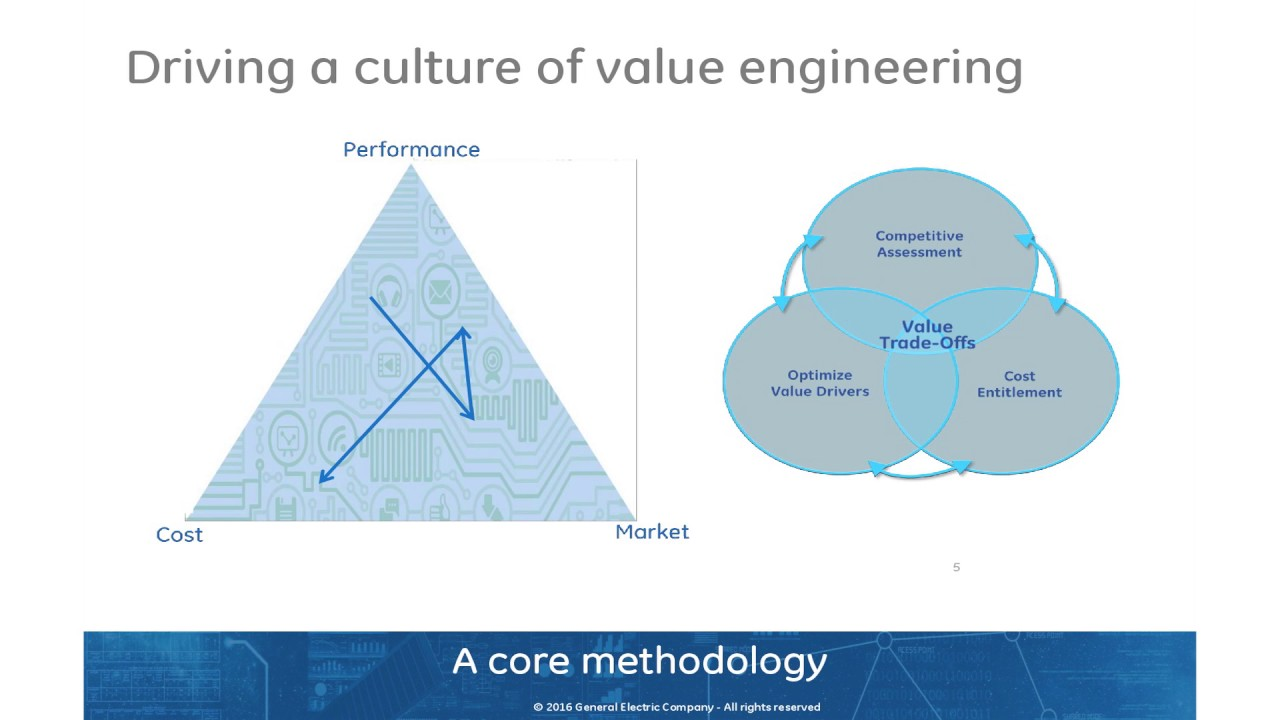 About Value Engineering Save International