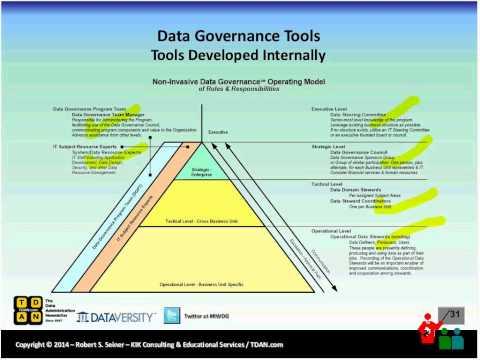 Real-World Data Governance: Navigating the Ocean of Data Governance Tools