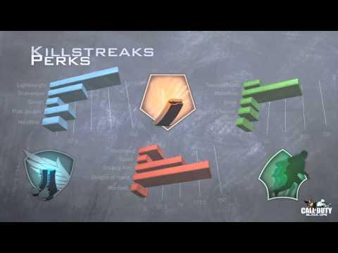 PickMyPerk - Black Ops Shotgun Poll Results