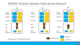 Intermediate: Mobile Network Sharing