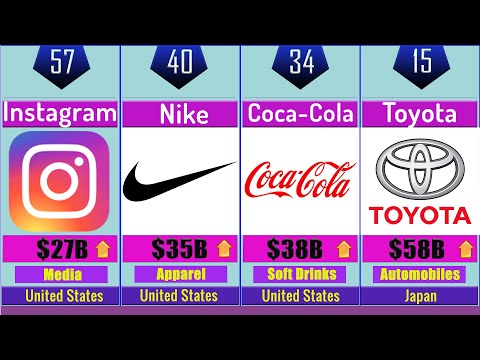 World's Most Valuable Brands in 2020 | Top 100 Brands Timeline Comparison