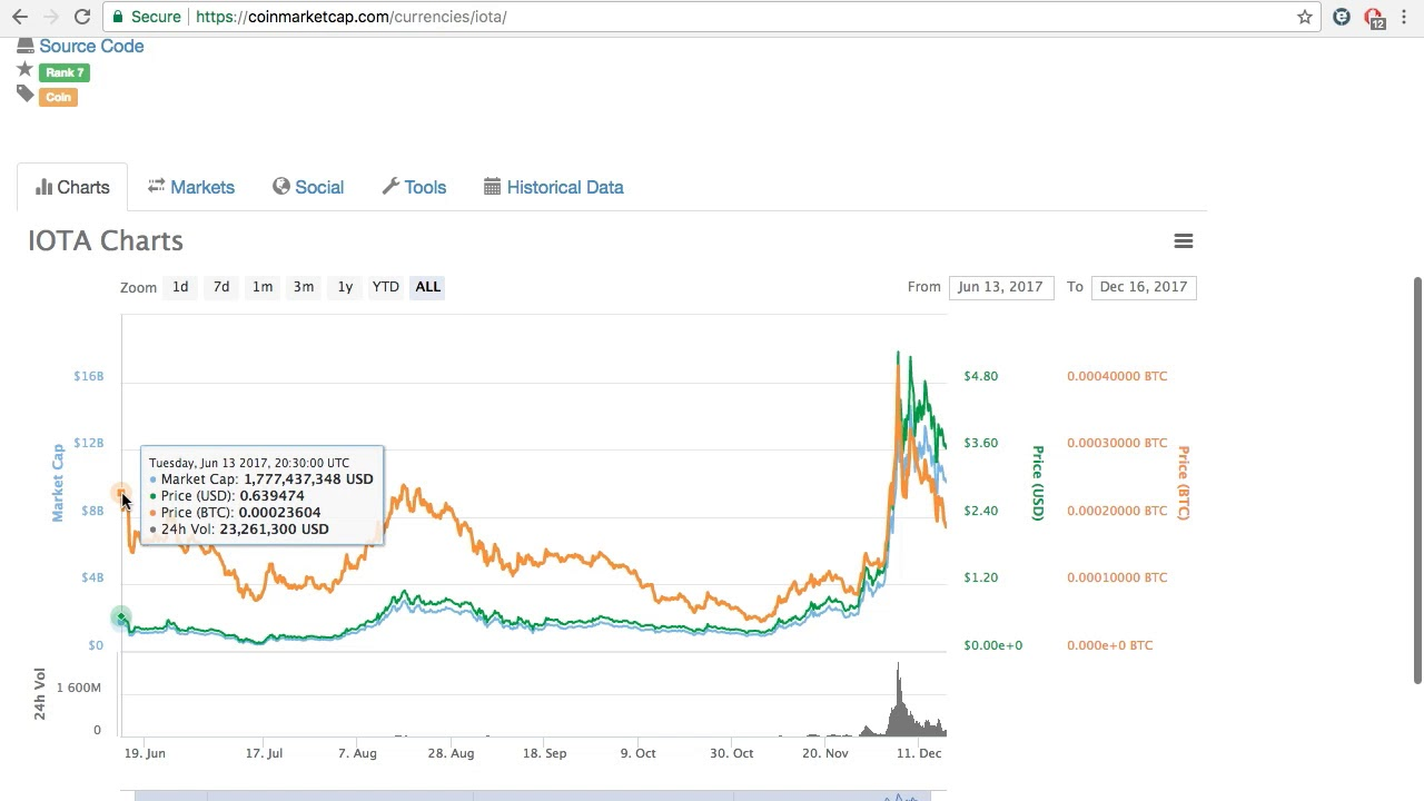 Bitcoin ve Altcoin Site ve Piyasa Takibi Nasıl Yapılır. Tüm Sitelerin Coin Fiyatını karşılaştırınız
