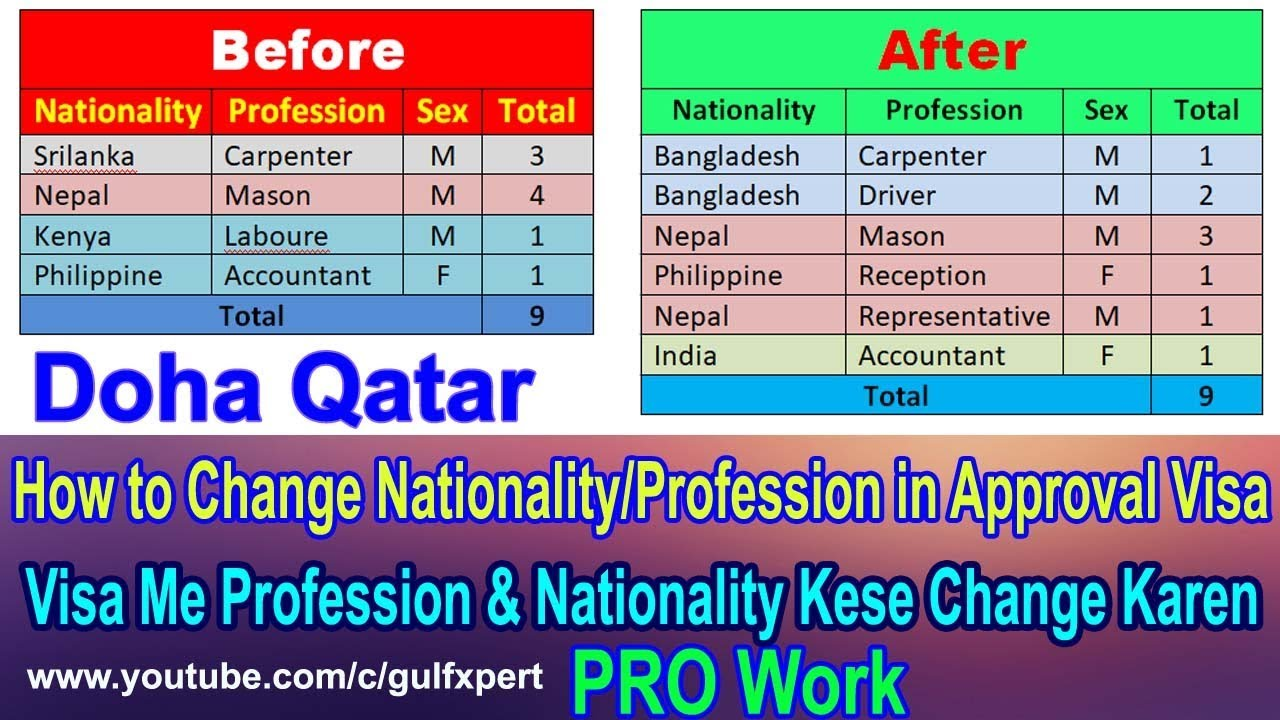 How to Change Nationality/Profession in Approval Visa| Modify Foreign Labor  Approval| Gulf Xpert
